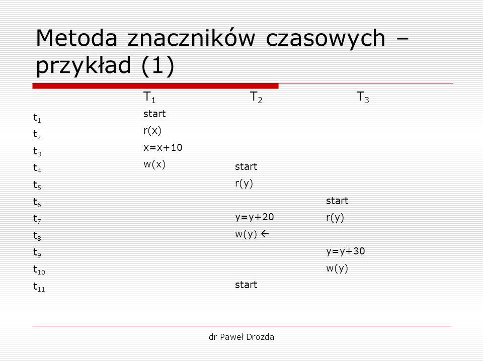 dr Paweł Drozda Metoda znaczników czasowych – przykład (1) t 1 t 2 t 3 t 4 t 5 t 6 t 7 t 8 t 9 t 10 t 11 T1T1 T2T2 T3T3 start r(x) x=x+10 w(x) start r