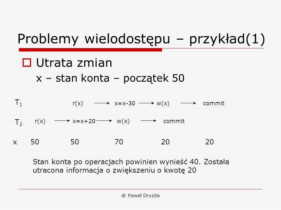 dr Paweł Drozda Problemy wielodostępu – przykład(1) Utrata zmian x – stan konta – początek 50 T1T1 T2T2 r(x) x=x+20 x=x-30w(x) commit 5020702050x Stan
