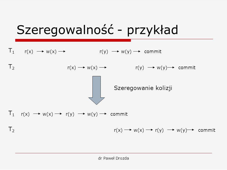 dr Paweł Drozda Szeregowalność - przykład T1T1 T2T2 T1T1 T2T2 w(y)commit r(x)w(x)r(y) w(y)r(x)w(x)r(y) w(y)commit r(x)w(x)r(y) w(y)r(x)w(x)r(y) Szereg