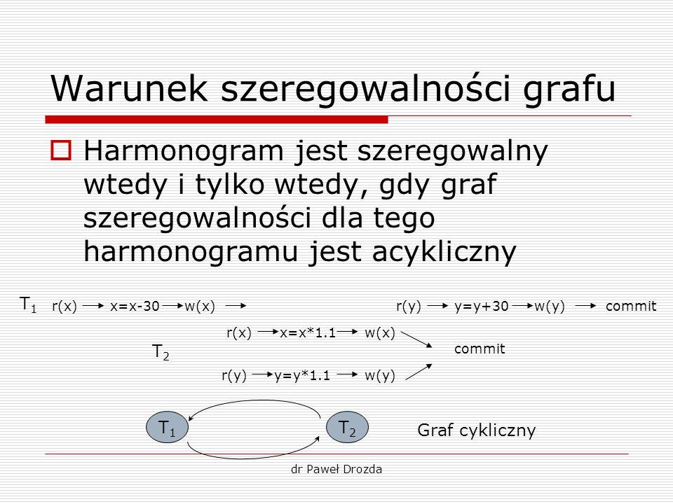 dr Paweł Drozda Warunek szeregowalności grafu Harmonogram jest szeregowalny wtedy i tylko wtedy, gdy graf szeregowalności dla tego harmonogramu jest a