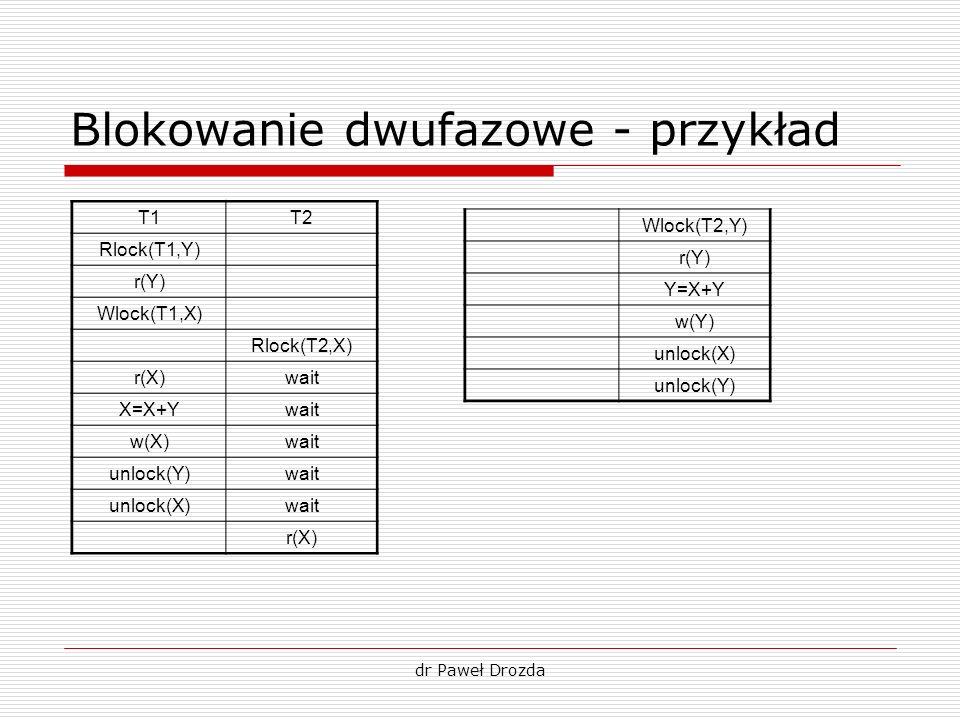 dr Paweł Drozda Blokowanie dwufazowe - przykład T1T2 Rlock(T1,Y) r(Y) Wlock(T1,X) Rlock(T2,X) r(X)wait X=X+Ywait w(X)wait unlock(Y)wait unlock(X)wait