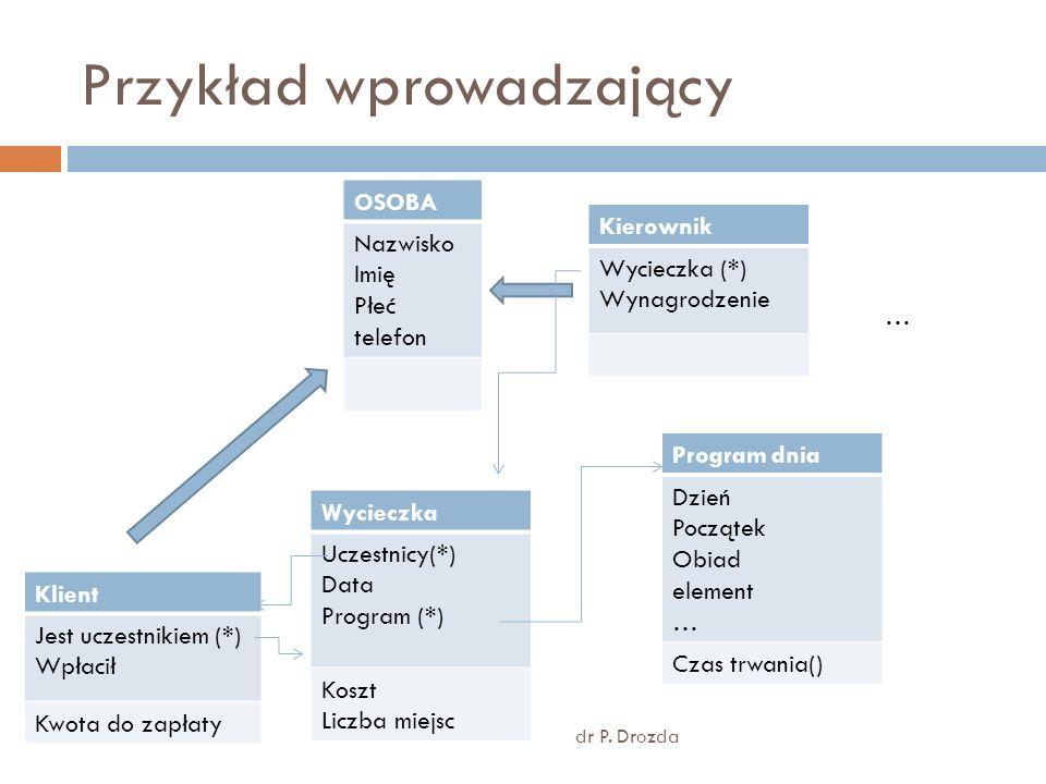 Integralność danych Unikatowość zapewniona przed OID Referencyjna zapewniona przez związki pomiędzy obiektami Integralność użytkownika dotycząca danych jednostkowych, np.