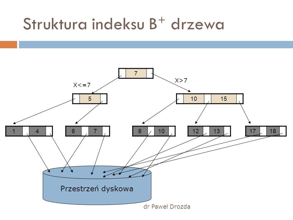 dr Paweł Drozda Przestrzeń dyskowa Struktura indeksu B + drzewa 7 10155 146781017181213 X<=7 X>7