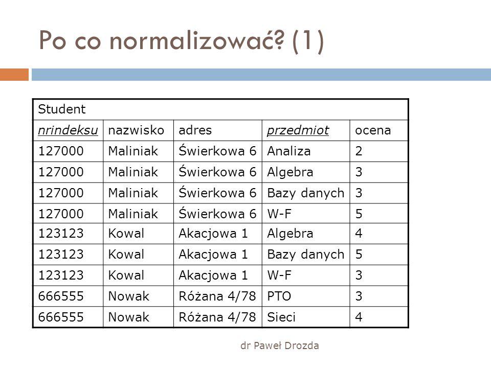 dr Paweł Drozda Po co normalizować? (1) Student nrindeksunazwiskoadresprzedmiotocena 127000MaliniakŚwierkowa 6Analiza2 127000MaliniakŚwierkowa 6Algebr