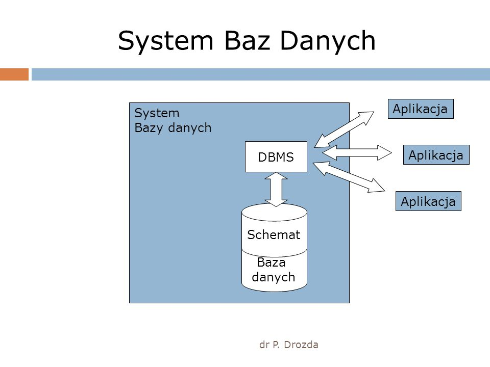 System zarządzania bazą danych dr P.