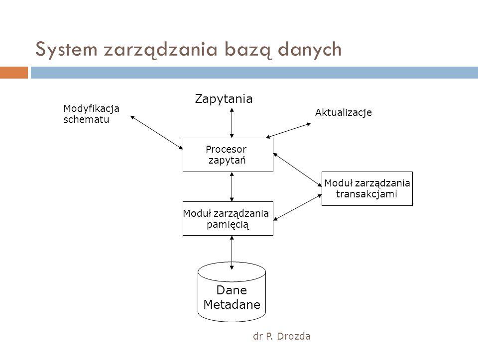 System zarządzania bazą danych dr P. Drozda Dane Metadane Moduł zarządzania pamięcią Procesor zapytań Moduł zarządzania transakcjami Modyfikacja schem
