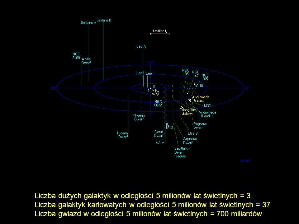 Liczba dużych galaktyk w odległości 5 milionów lat świetlnych = 3 Liczba galaktyk karłowatych w odległości 5 milionów lat świetlnych = 37 Liczba gwiaz