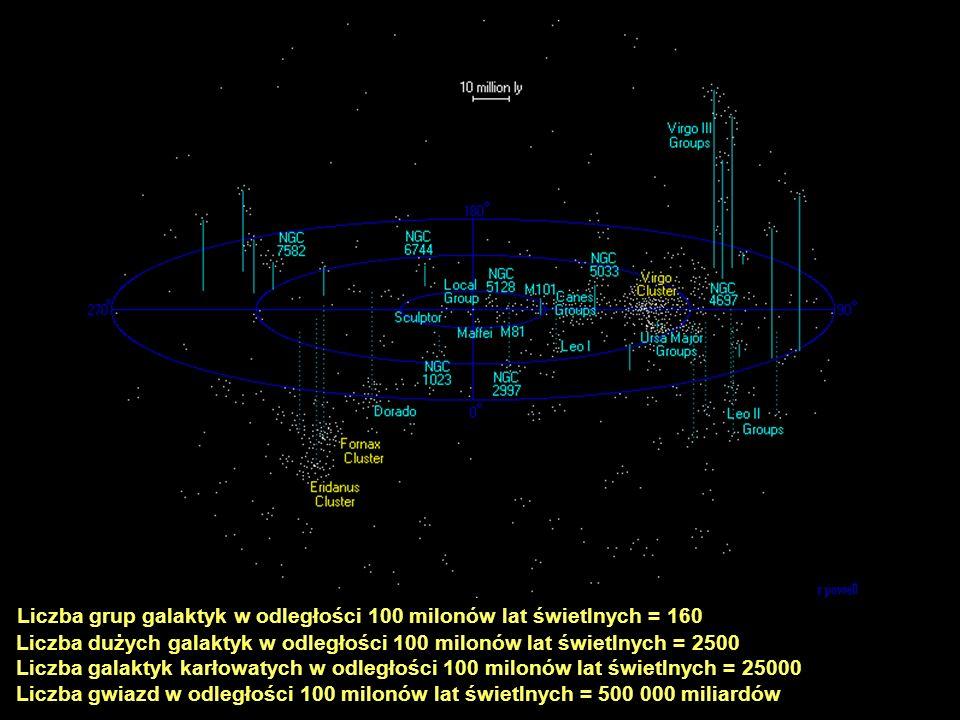 Liczba grup galaktyk w odległości 100 milonów lat świetlnych = 160 Liczba dużych galaktyk w odległości 100 milonów lat świetlnych = 2500 Liczba galakt
