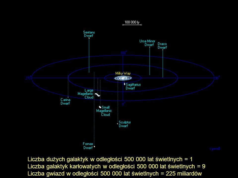 Liczba dużych galaktyk w odległości 500 000 lat świetlnych = 1 Liczba galaktyk karłowatych w odległości 500 000 lat świetlnych = 9 Liczba gwiazd w odl