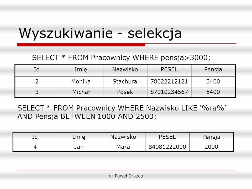 dr Paweł Drozda Wyszukiwanie - selekcja SELECT * FROM Pracownicy WHERE pensja>3000; IdImięNazwiskoPESELPensja 2MonikaStachura780222121213400 3MichałPo