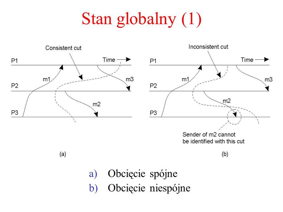 Stan globalny (1) a)Obcięcie spójne b)Obcięcie niespójne