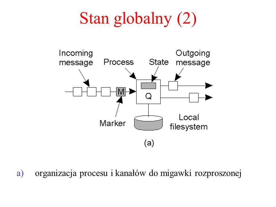 Stan globalny (2) a)organizacja procesu i kanałów do migawki rozproszonej