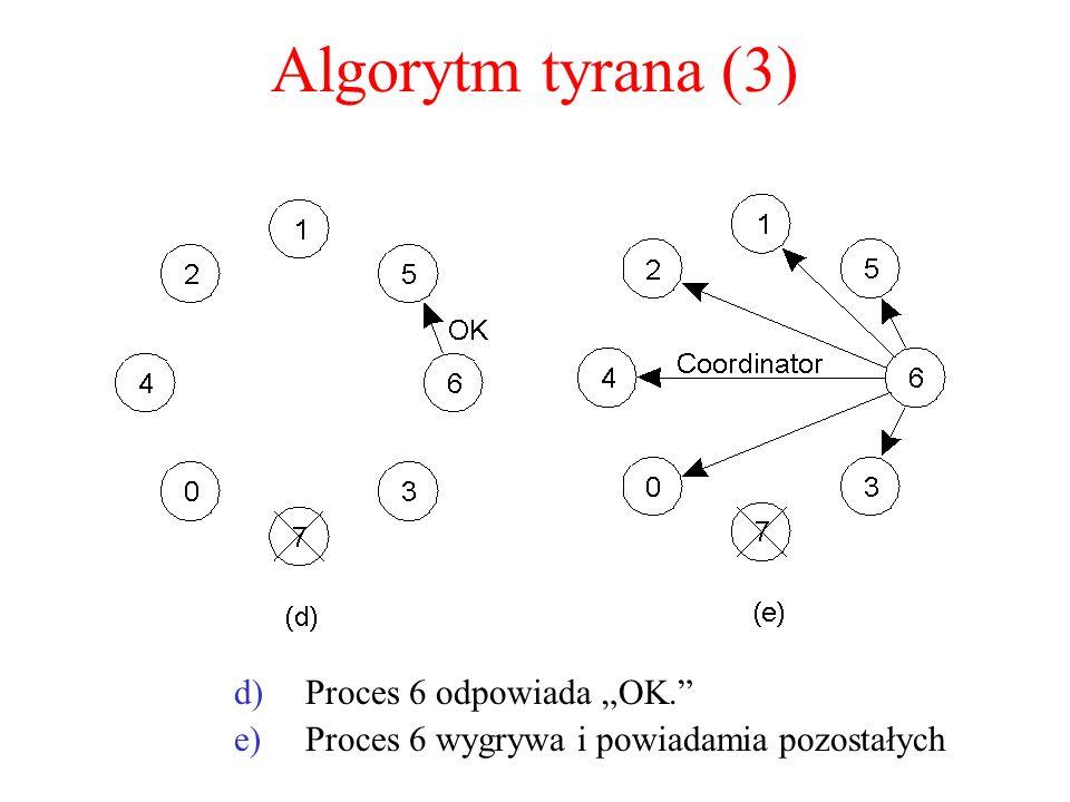 Algorytm tyrana (3) d)Proces 6 odpowiada OK. e)Proces 6 wygrywa i powiadamia pozostałych