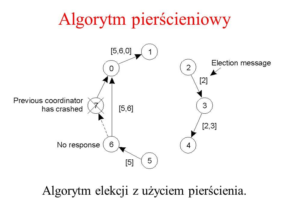 Algorytm pierścieniowy Algorytm elekcji z użyciem pierścienia.