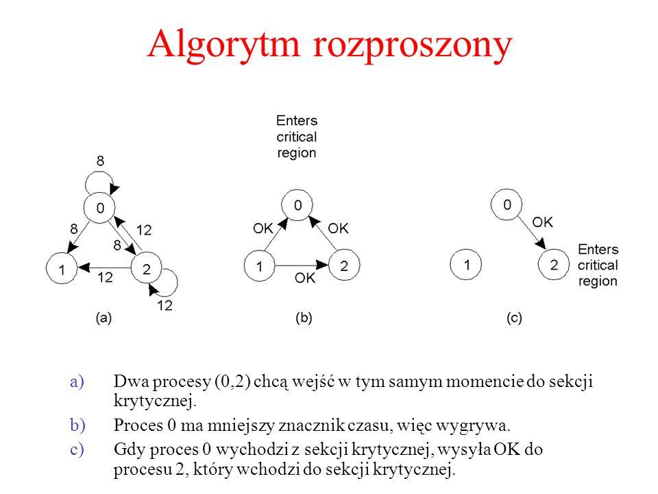 Algorytm rozproszony a)Dwa procesy (0,2) chcą wejść w tym samym momencie do sekcji krytycznej. b)Proces 0 ma mniejszy znacznik czasu, więc wygrywa. c)