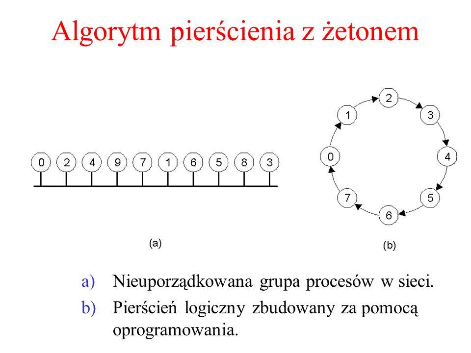 Algorytm pierścienia z żetonem a)Nieuporządkowana grupa procesów w sieci. b)Pierścień logiczny zbudowany za pomocą oprogramowania.