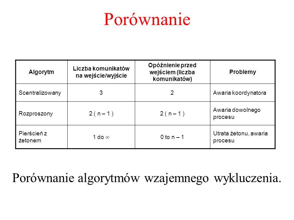 Porównanie Porównanie algorytmów wzajemnego wykluczenia. Algorytm Liczba komunikatów na wejście/wyjście Opóźnienie przed wejściem (liczba komunikatów)