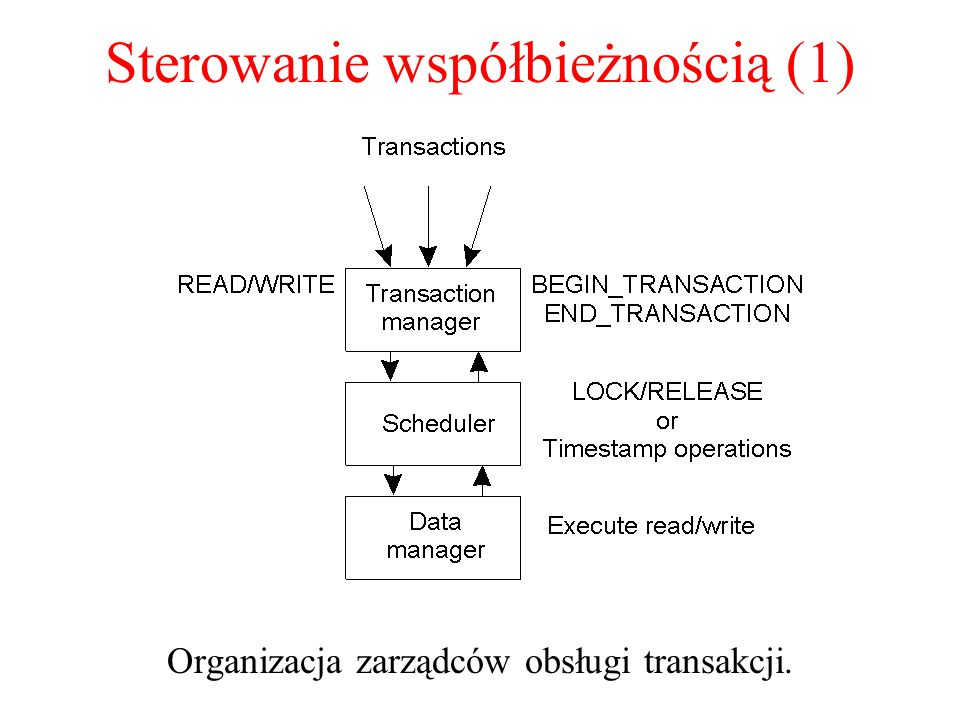 Sterowanie współbieżnością (1) Organizacja zarządców obsługi transakcji.