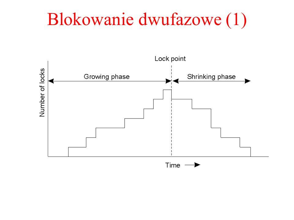 Blokowanie dwufazowe (1)