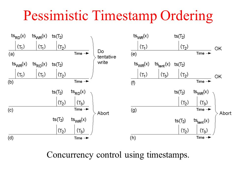 Pessimistic Timestamp Ordering Concurrency control using timestamps.