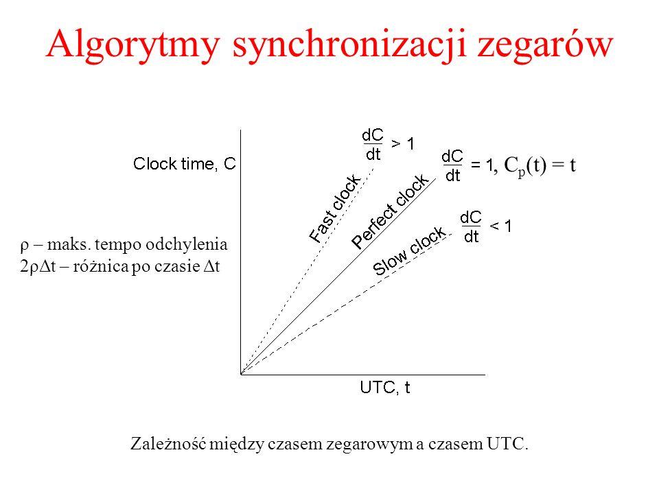 Algorytmy synchronizacji zegarów Zależność między czasem zegarowym a czasem UTC. ρ – maks. tempo odchylenia 2ρΔt – różnica po czasie Δt, C p (t) = t
