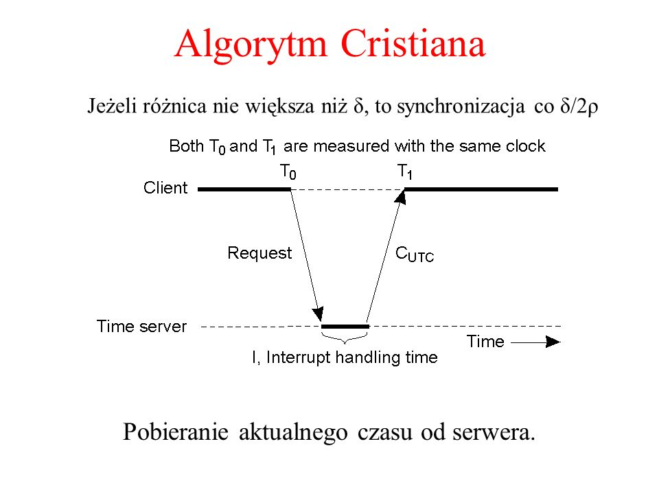 Algorytm Cristiana Pobieranie aktualnego czasu od serwera. Jeżeli różnica nie większa niż δ, to synchronizacja co δ/2ρ