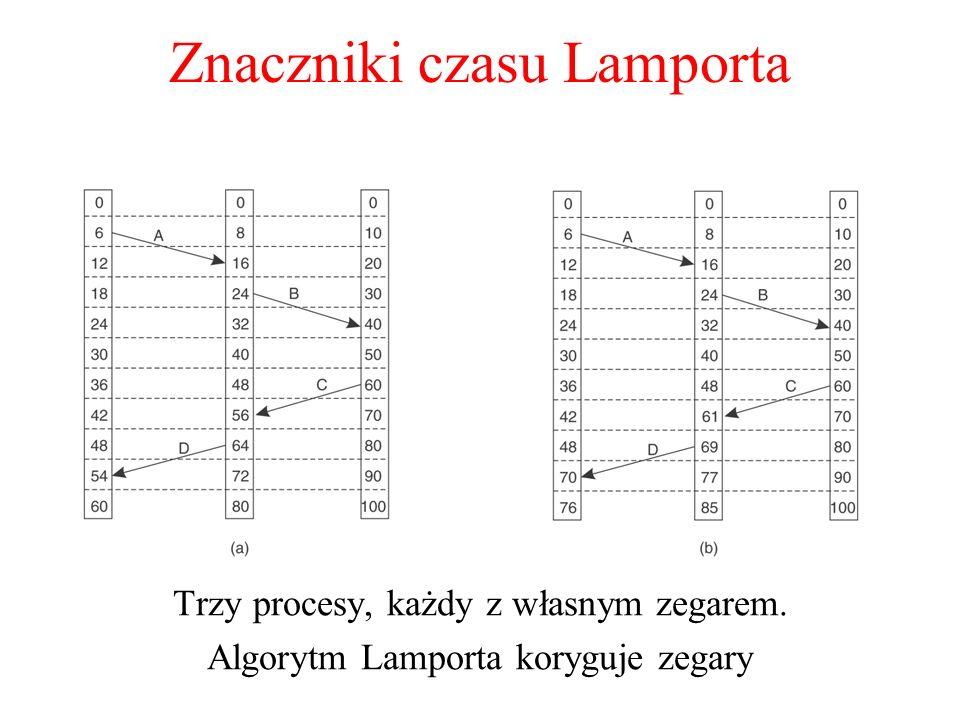 Znaczniki czasu Lamporta Trzy procesy, każdy z własnym zegarem. Algorytm Lamporta koryguje zegary