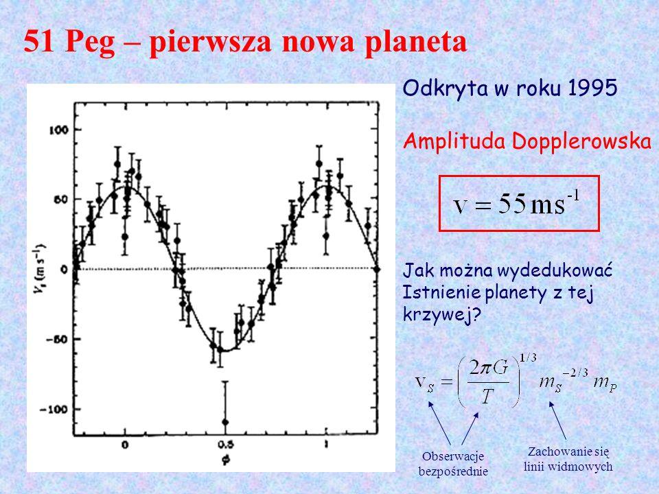 51 Peg – pierwsza nowa planeta Odkryta w roku 1995 Amplituda Dopplerowska Jak można wydedukować Istnienie planety z tej krzywej? Obserwacje bezpośredn