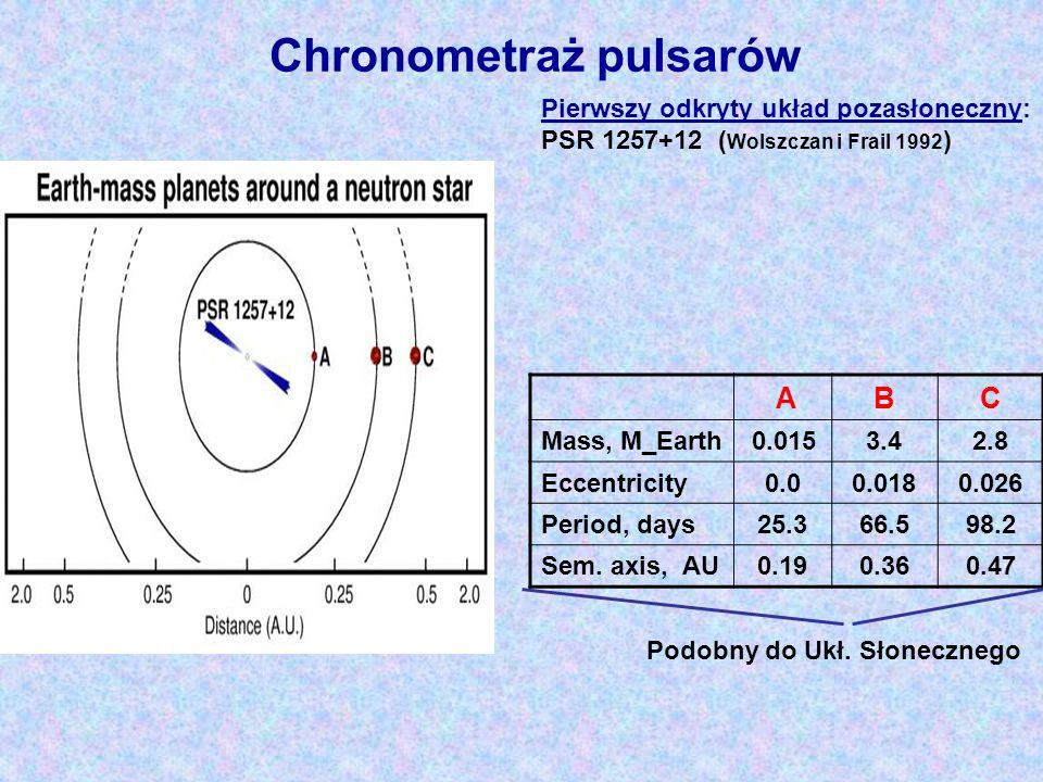 Pierwszy odkryty układ pozasłoneczny: PSR 1257+12 ( Wolszczan i Frail 1992 ) ABC Mass, M_Earth 0.0153.42.8 Eccentricity0.00.0180.026 Period, days25.36