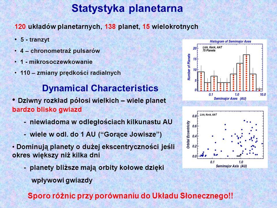 Statystyka planetarna 120 układów planetarnych, 138 planet, 15 wielokrotnych 5 - tranzyt 4 – chronometraż pulsarów 1 - mikrosoczewkowanie 110 – zmiany