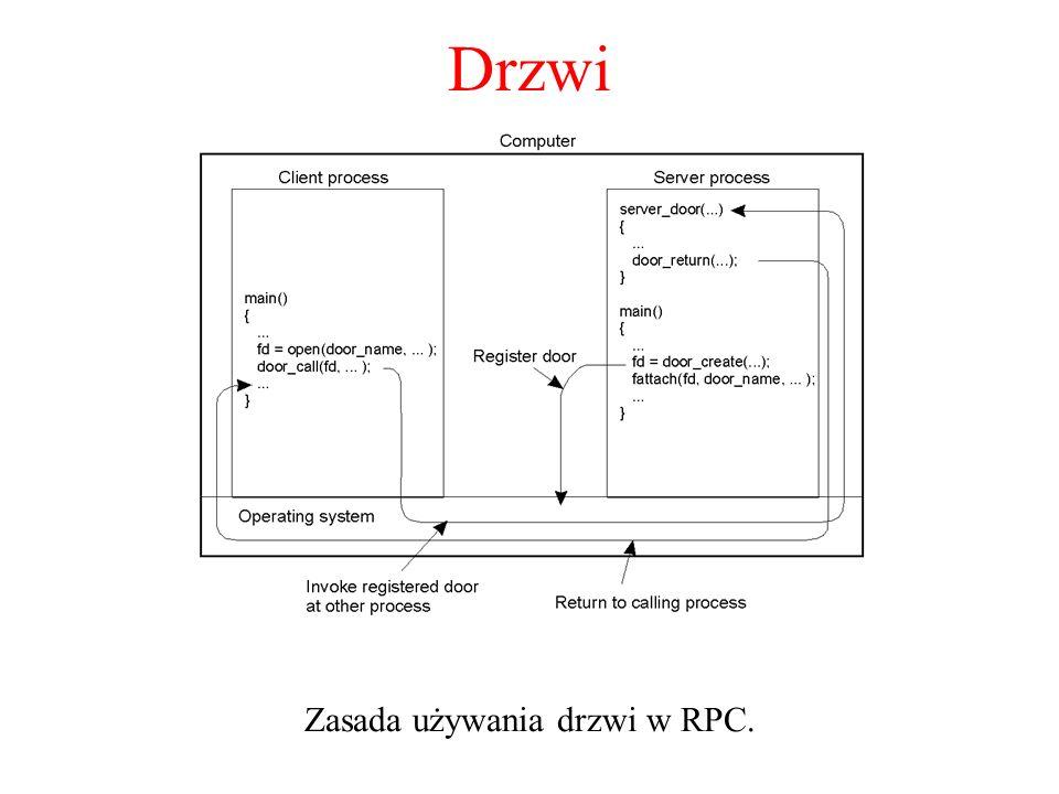 Drzwi Zasada używania drzwi w RPC.