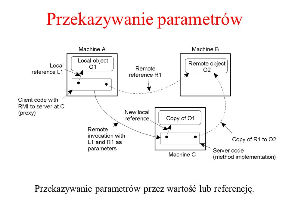 Przekazywanie parametrów Przekazywanie parametrów przez wartość lub referencję. 2-18