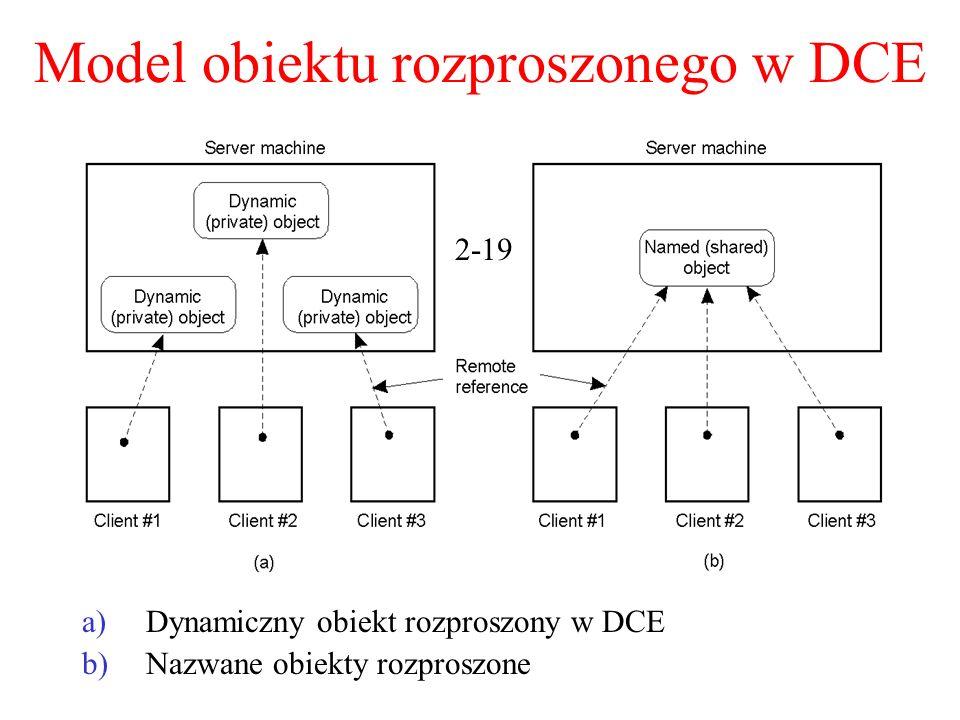 Model obiektu rozproszonego w DCE a)Dynamiczny obiekt rozproszony w DCE b)Nazwane obiekty rozproszone 2-19