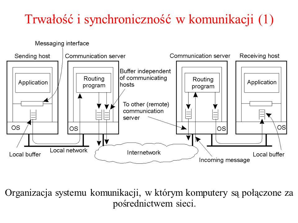 Trwałość i synchroniczność w komunikacji (1) Organizacja systemu komunikacji, w którym komputery są połączone za pośrednictwem sieci. 2-20