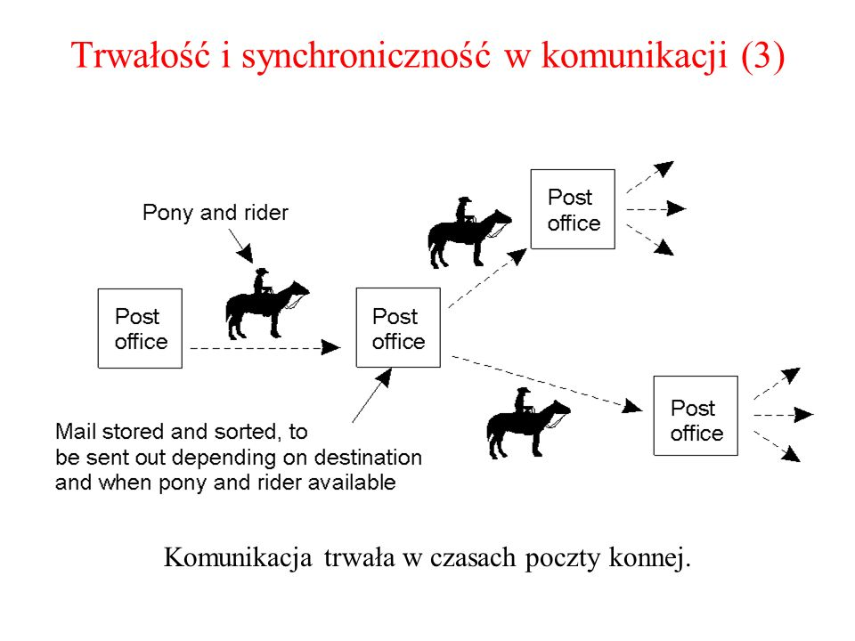 Trwałość i synchroniczność w komunikacji (3) Komunikacja trwała w czasach poczty konnej.