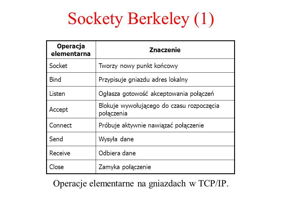 Sockety Berkeley (1) Operacje elementarne na gniazdach w TCP/IP. Operacja elementarna Znaczenie SocketTworzy nowy punkt końcowy BindPrzypisuje gniazdu
