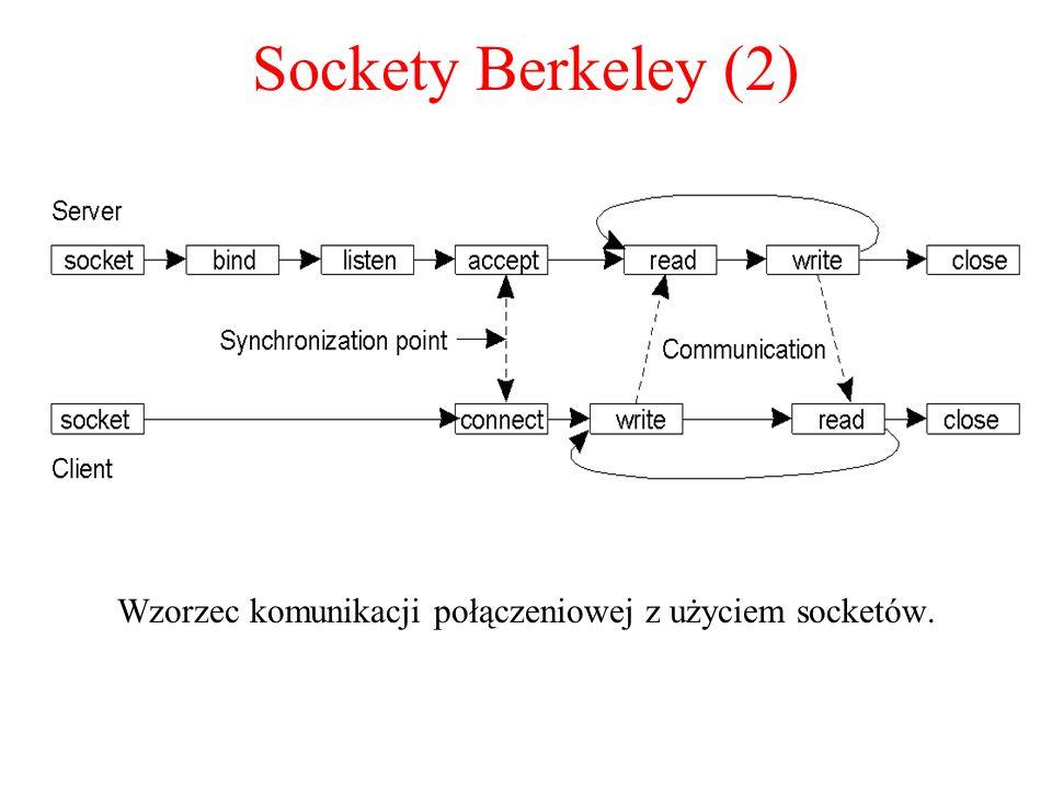 Sockety Berkeley (2) Wzorzec komunikacji połączeniowej z użyciem socketów.