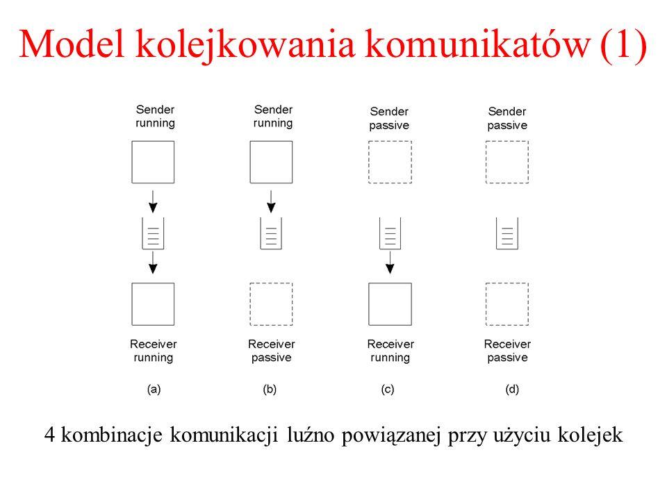 Model kolejkowania komunikatów (1) 4 kombinacje komunikacji luźno powiązanej przy użyciu kolejek 2-26