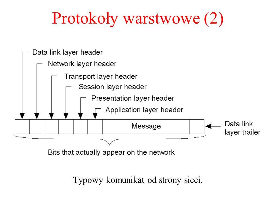 Protokoły warstwowe (2) Typowy komunikat od strony sieci. 2-2