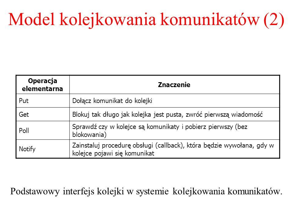 Model kolejkowania komunikatów (2) Podstawowy interfejs kolejki w systemie kolejkowania komunikatów. Operacja elementarna Znaczenie PutDołącz komunika