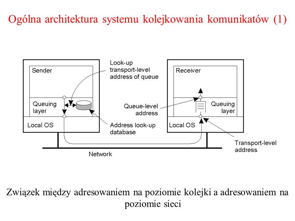 Ogólna architektura systemu kolejkowania komunikatów (1) Związek między adresowaniem na poziomie kolejki a adresowaniem na poziomie sieci