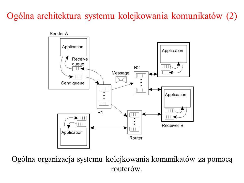 Ogólna architektura systemu kolejkowania komunikatów (2) Ogólna organizacja systemu kolejkowania komunikatów za pomocą routerów. 2-29