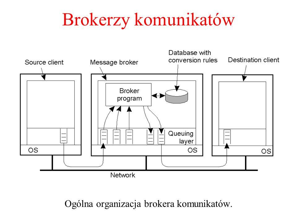 Brokerzy komunikatów Ogólna organizacja brokera komunikatów. 2-30