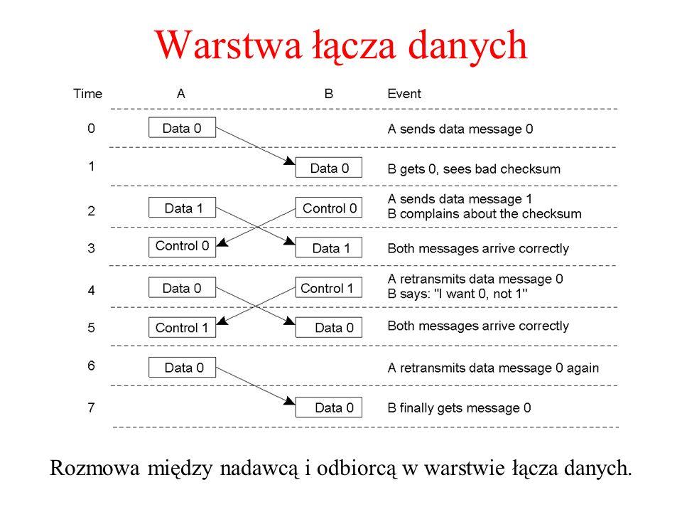 Warstwa łącza danych Rozmowa między nadawcą i odbiorcą w warstwie łącza danych. 2-3