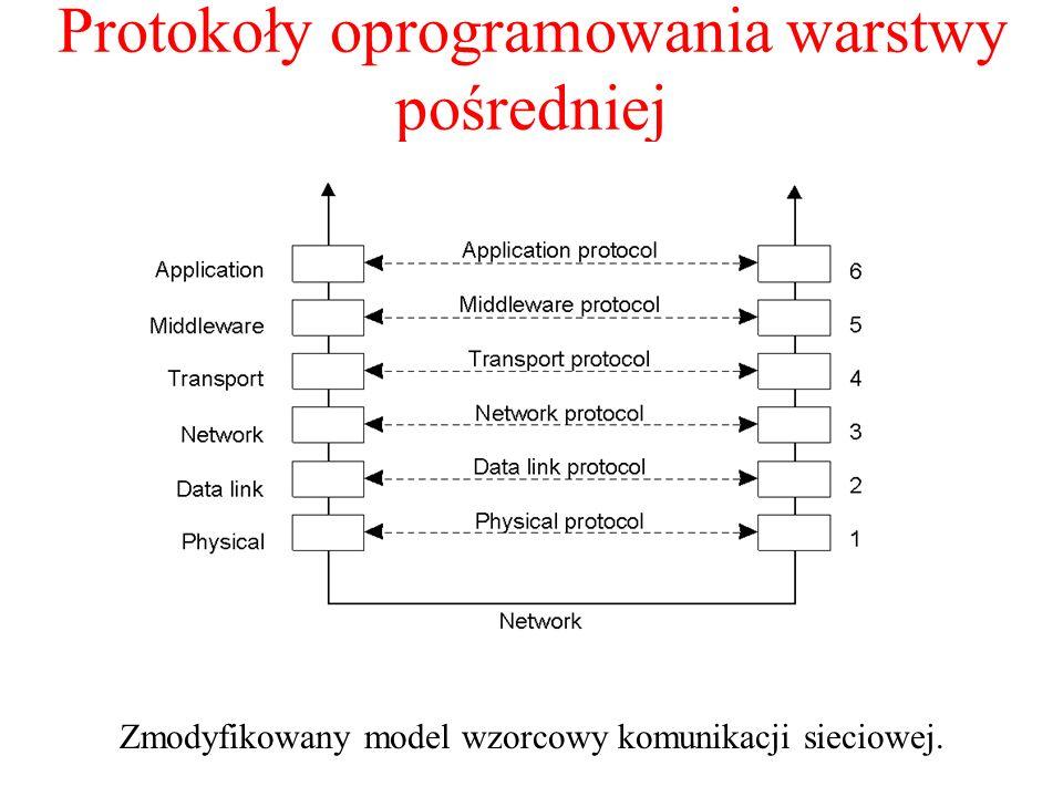 Protokoły oprogramowania warstwy pośredniej Zmodyfikowany model wzorcowy komunikacji sieciowej. 2-5