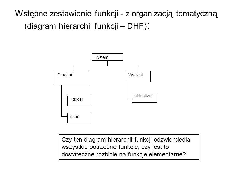Wstępne zestawienie funkcji - z organizacją tematyczną (diagram hierarchii funkcji – DHF) : System StudentWydział - dodaj usuń aktualizuj Czy ten diagram hierarchii funkcji odzwierciedla wszystkie potrzebne funkcje, czy jest to dostateczne rozbicie na funkcje elementarne?