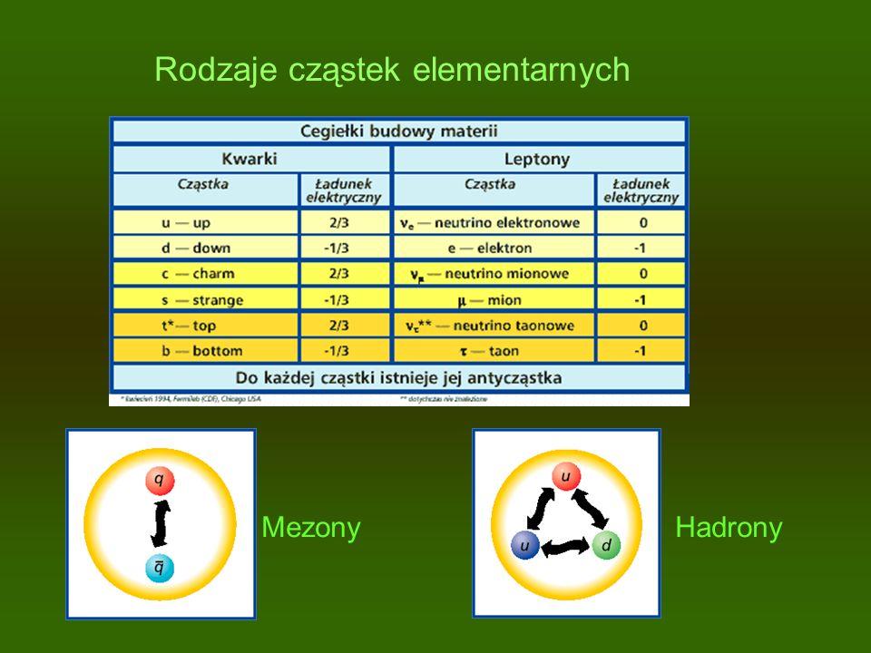 Rodzaje cząstek elementarnych MezonyHadrony
