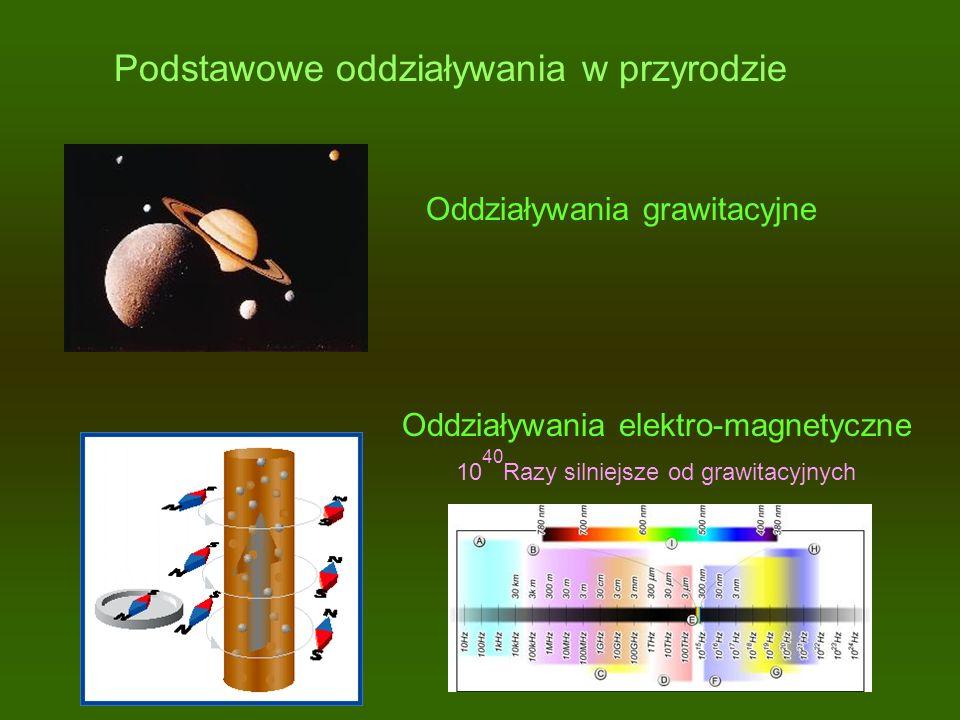 Podstawowe oddziaływania w przyrodzie Oddziaływania grawitacyjne Oddziaływania elektro-magnetyczne 10 Razy silniejsze od grawitacyjnych 40