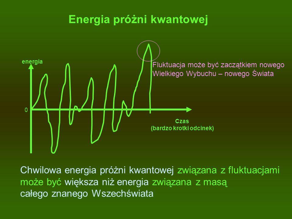 Energia próżni kwantowej energia Czas (bardzo krotki odcinek) 0 Chwilowa energia próżni kwantowej związana z fluktuacjami może być większa niż energia