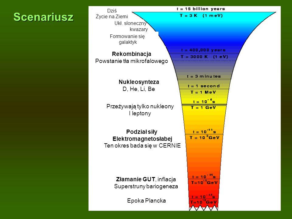 Scenariusz Epoka Plancka Złamanie GUT, inflacja Superstruny bariogeneza Podział siły Elektromagnetosłabej Ten okres bada się w CERNIE Przeżywają tylko